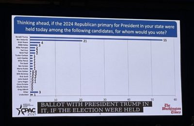 Trump wins CPAC poll with only 55% of votes